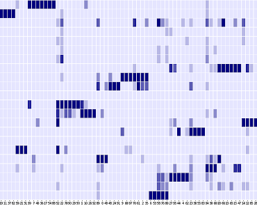 applied clustering