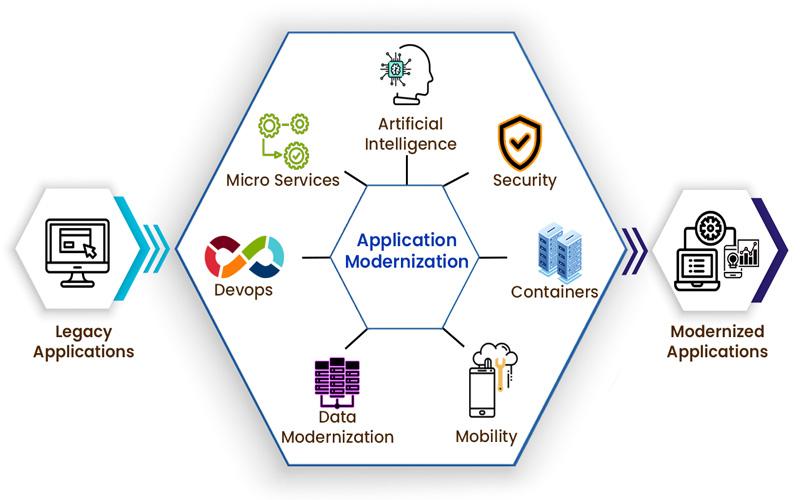 application modernization strategy